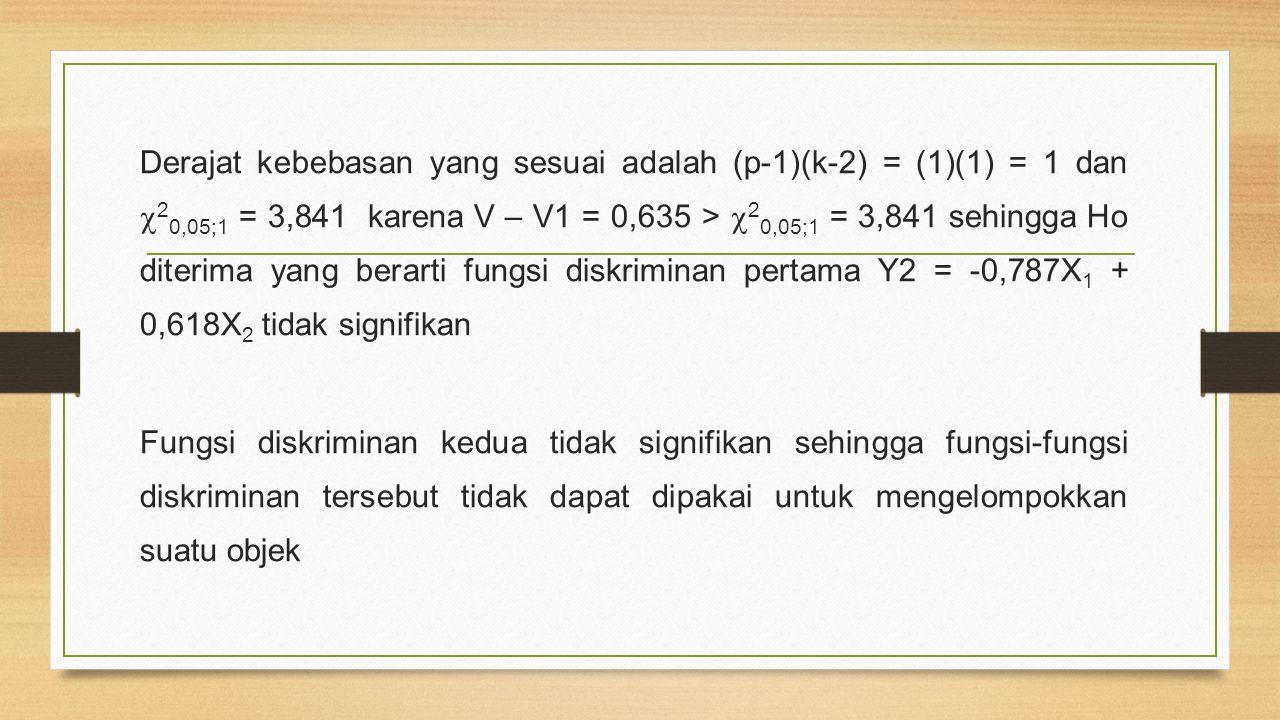 Derajat kebebasan yang sesuai adalah (p-1)(k-2) = (1)(1) = 1 dan 20,05;1 = 3,841 karena V – V1 = 0,635 > 20,05;1 = 3,841 sehingga Ho diterima yang berarti fungsi diskriminan pertama Y2 = -0,787X1 + 0,618X2 tidak signifikan Fungsi diskriminan kedua tidak signifikan sehingga fungsi-fungsi diskriminan tersebut tidak dapat dipakai untuk mengelompokkan suatu objek