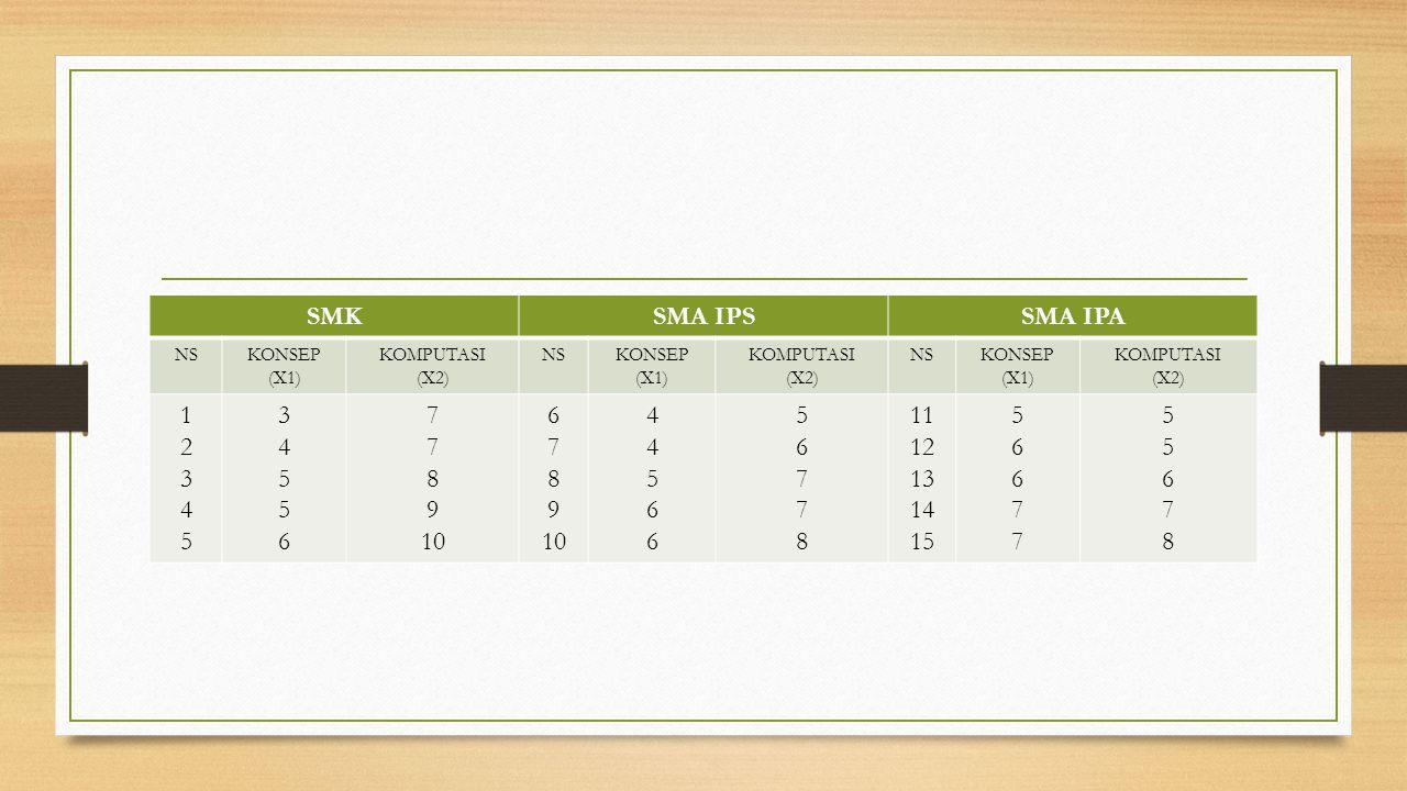 SMK SMA IPS SMA IPA 1 2 3 4 5 6 7 8 9 10 11 12 13 14 15 NS KONSEP (X1)