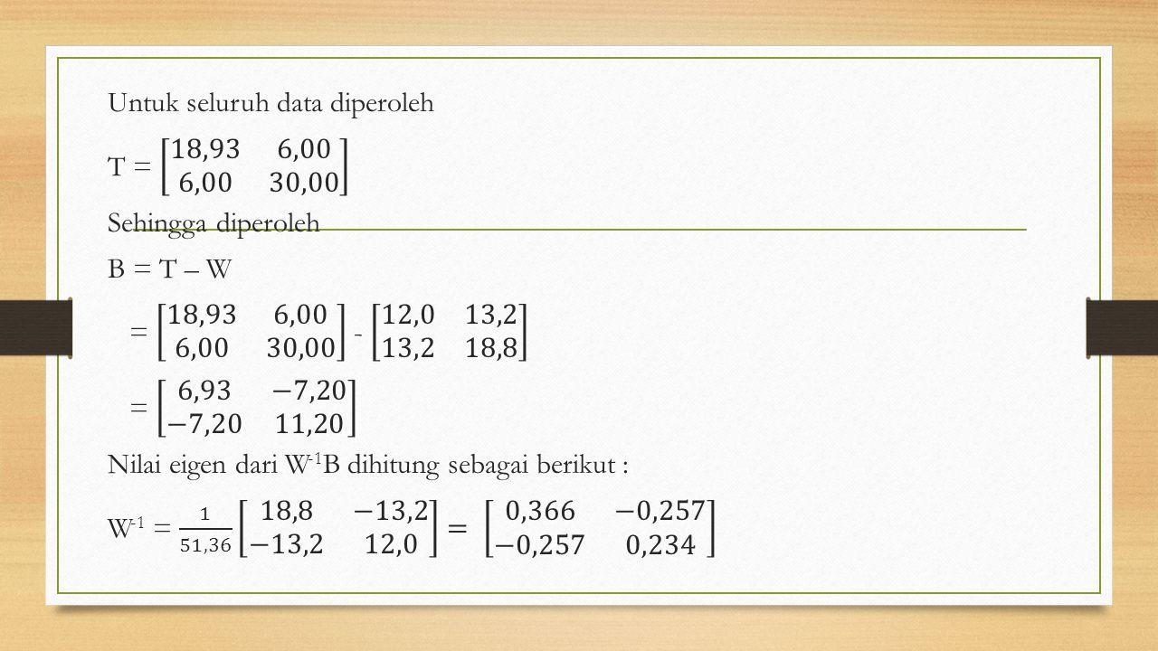 Untuk seluruh data diperoleh T = 18,93 6,00 6,00 30,00 Sehingga diperoleh B = T – W = 18,93 6,00 6,00 30,00 - 12,0 13,2 13,2 18,8 = 6,93 −7,20 −7,20 11,20 Nilai eigen dari W-1B dihitung sebagai berikut : W-1 = 1 51,36 18,8 −13,2 −13,2 12,0 = 0,366 −0,257 −0,257 0,234