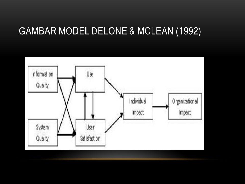 Gambar Model DeLone & McLean (1992)