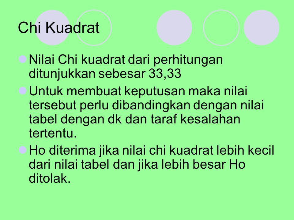 Chi Kuadrat Nilai Chi kuadrat dari perhitungan ditunjukkan sebesar 33,33.