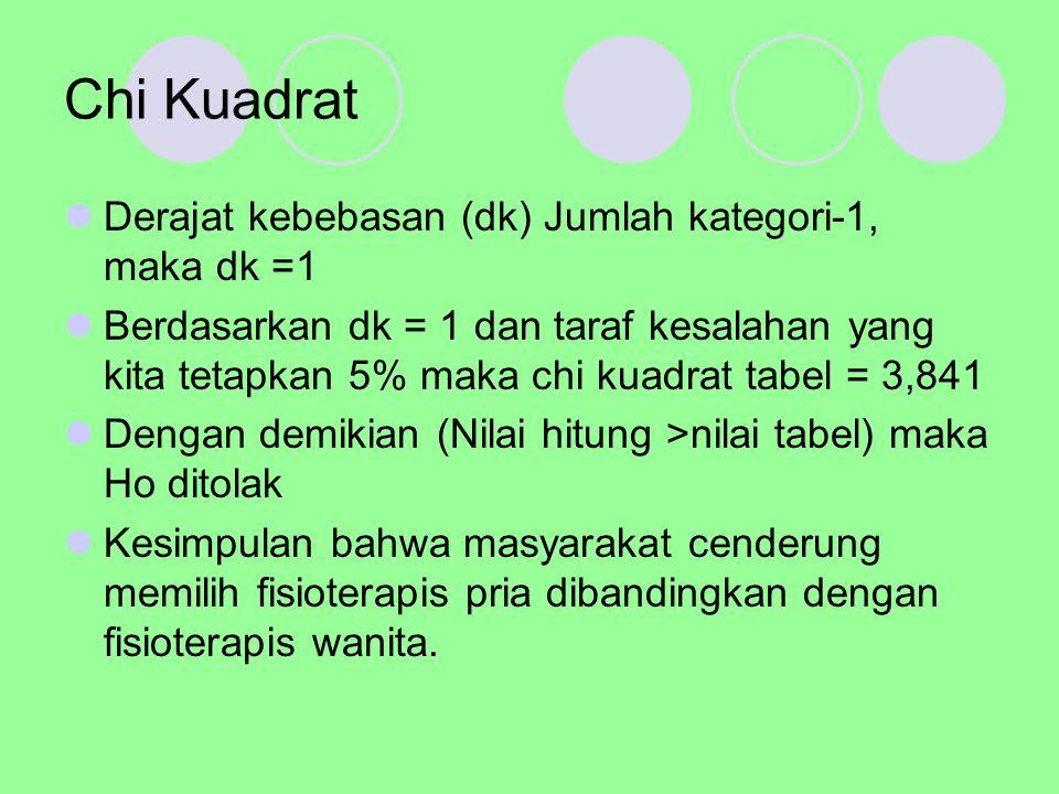 Chi Kuadrat Derajat kebebasan (dk) Jumlah kategori-1, maka dk =1