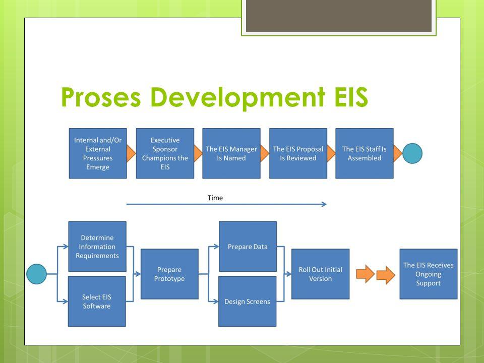 Proses Development EIS