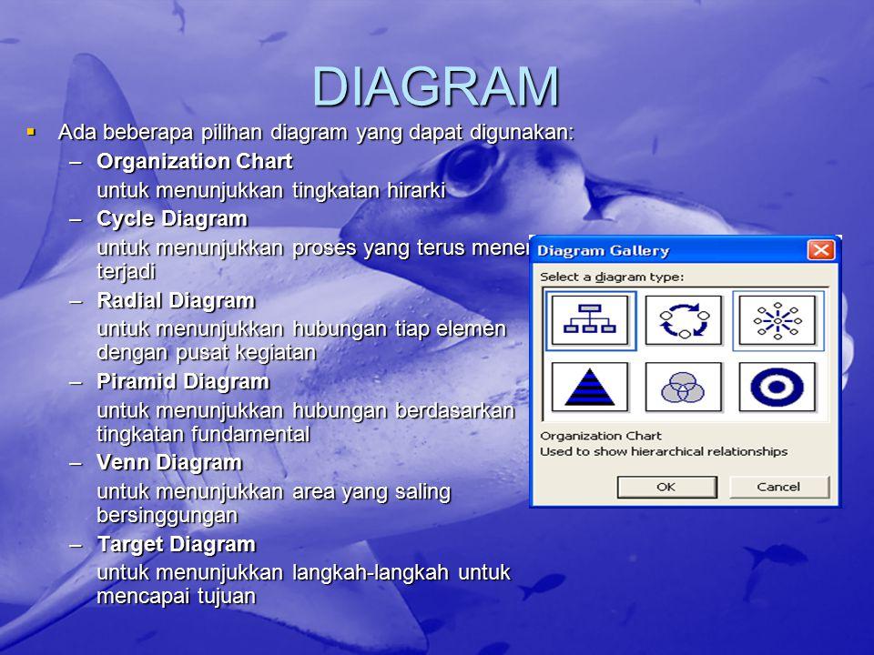 DIAGRAM Ada beberapa pilihan diagram yang dapat digunakan: