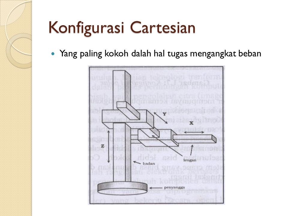 Konfigurasi Cartesian