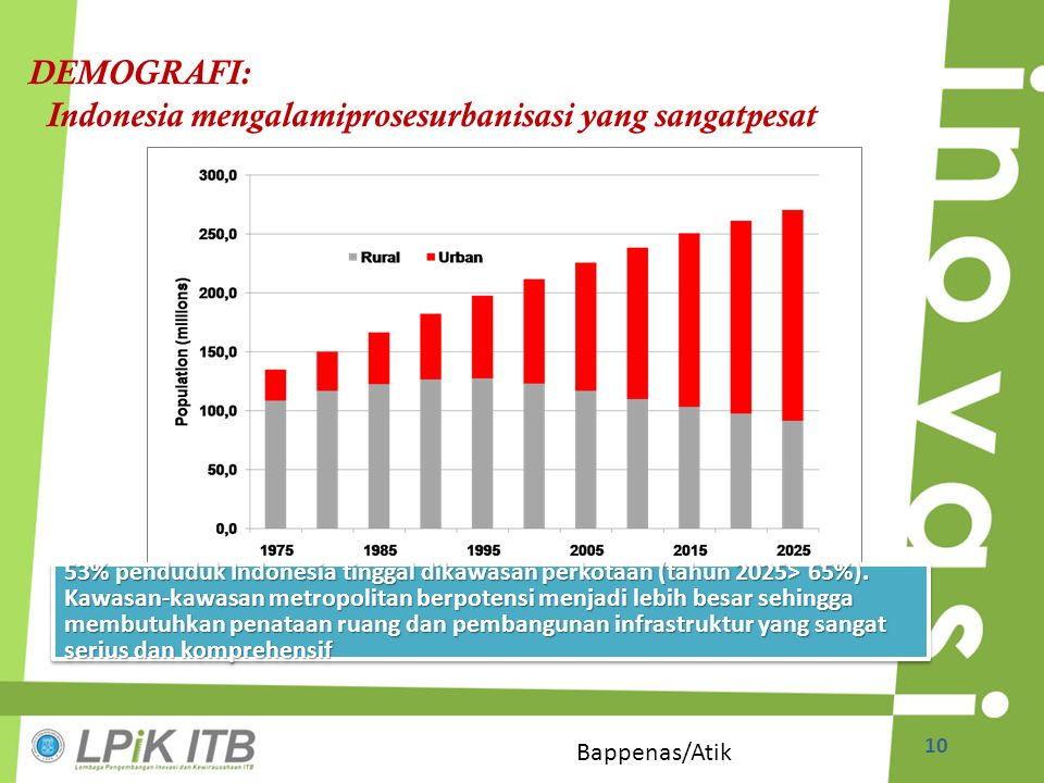 Indonesia mengalamiprosesurbanisasi yang sangatpesat