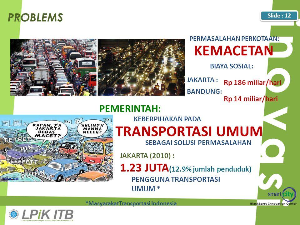 KEMACETAN TRANSPORTASI UMUM 1.23 JUTA(12.9% jumlah penduduk) PROBLEMS