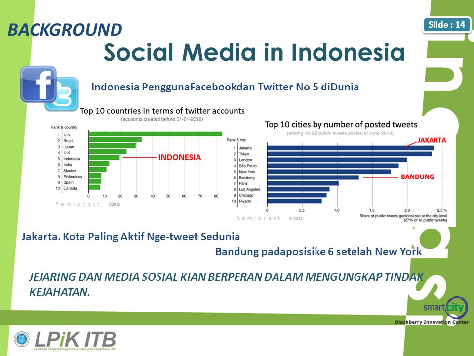 Social Media in Indonesia
