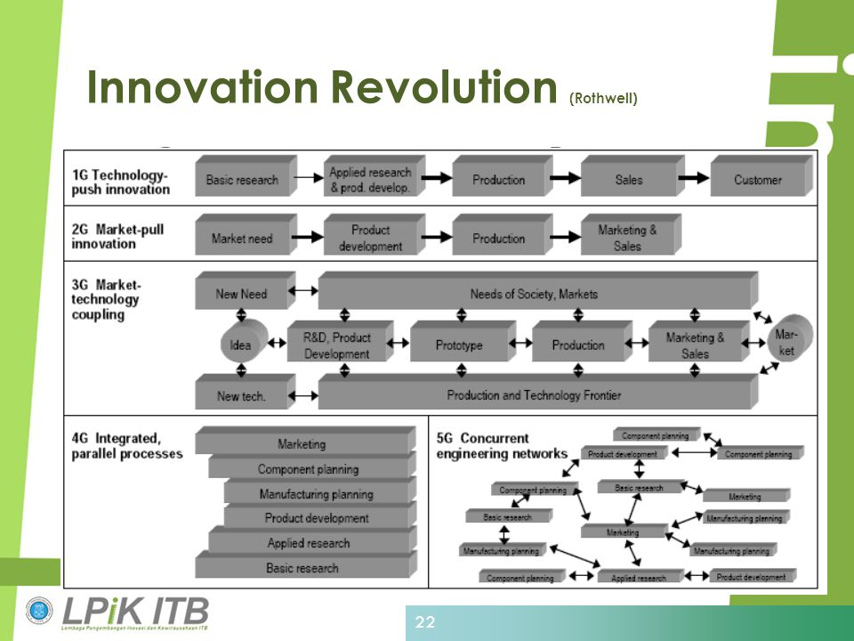 Innovation Revolution (Rothwell)