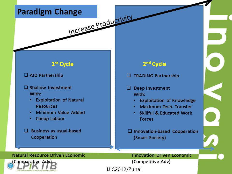 Paradigm Change Increase Productivity 1st Cycle 2nd Cycle