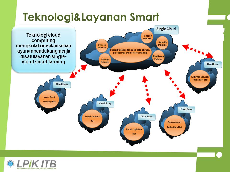 Teknologi&Layanan Smart Farming