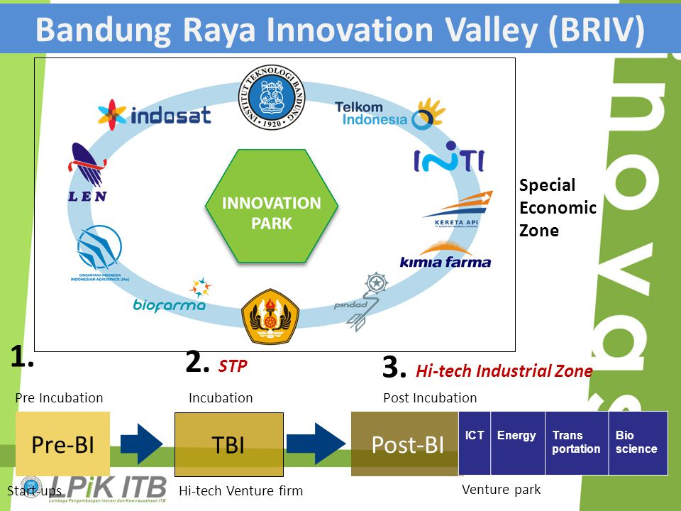 Bandung Raya Innovation Valley (BRIV)