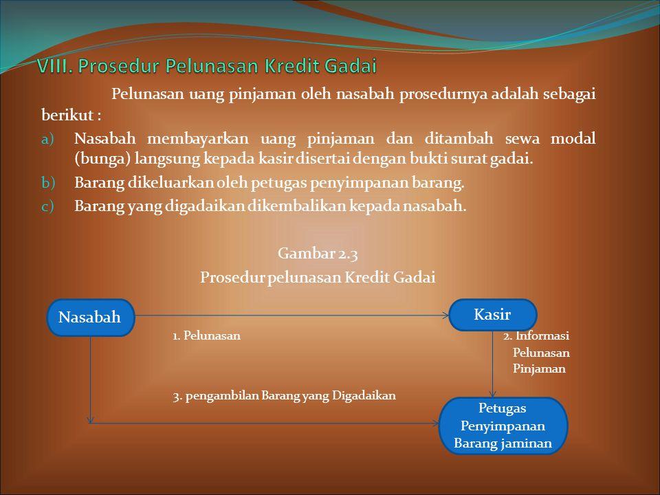 VIII. Prosedur Pelunasan Kredit Gadai