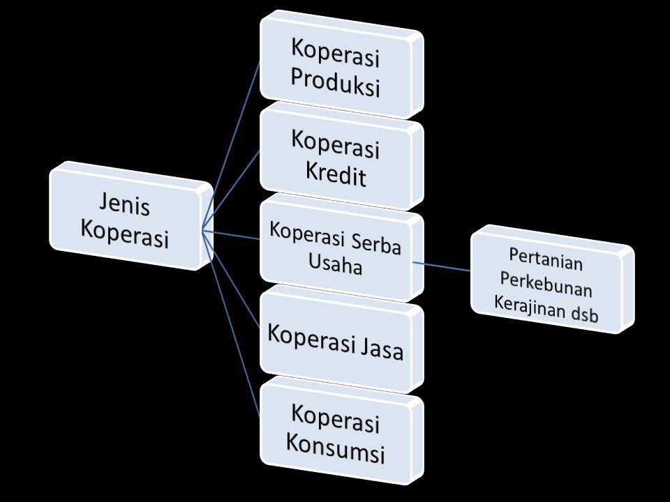 Jenis Koperasi Koperasi Produksi Koperasi Kredit Koperasi Jasa