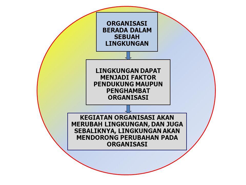 ORGANISASI BERADA DALAM SEBUAH LINGKUNGAN