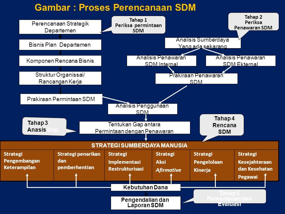 Periksa permintaan SDM STRATEGI SUMBERDAYA MANUSIA