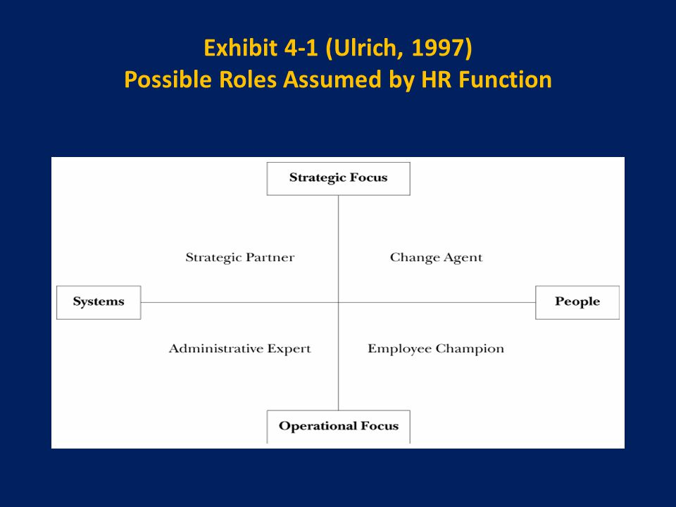 Exhibit 4-1 (Ulrich, 1997) Possible Roles Assumed by HR Function