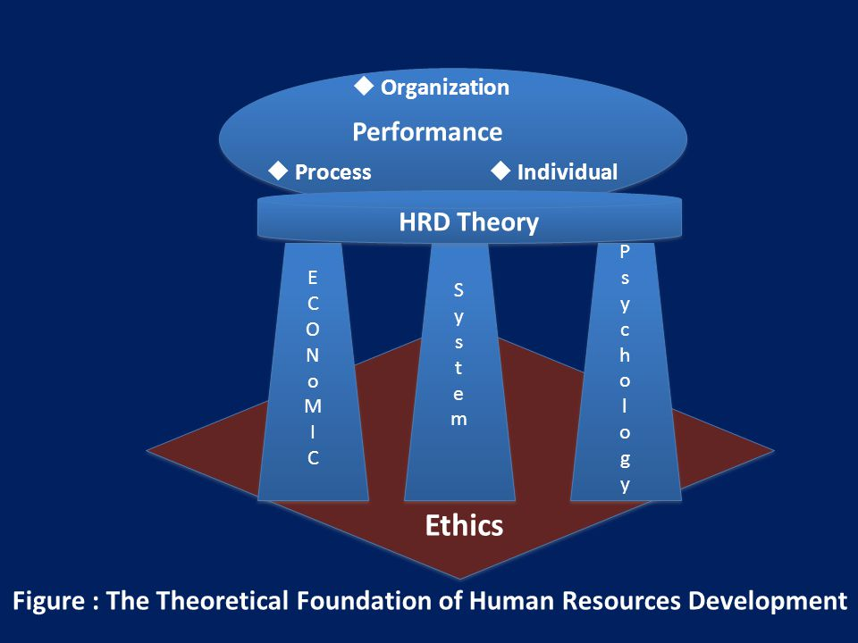 Ethics Performance HRD Theory