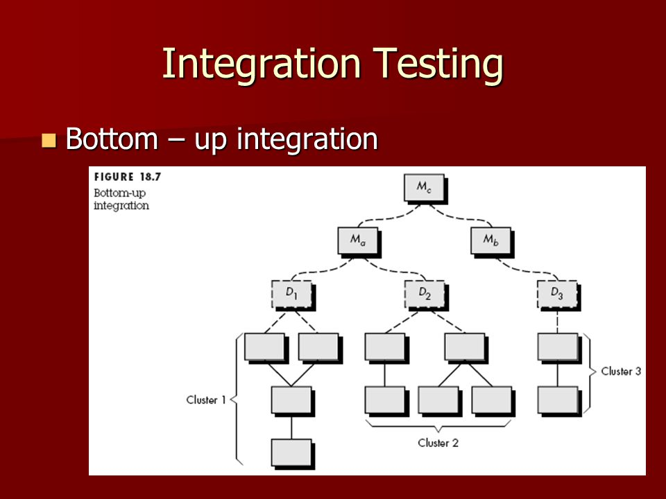 Integration Testing Bottom – up integration