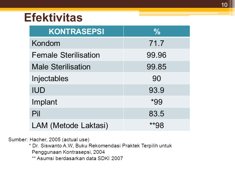 Efektivitas KONTRASEPSI % Kondom 71.7 Female Sterilisation 99.96