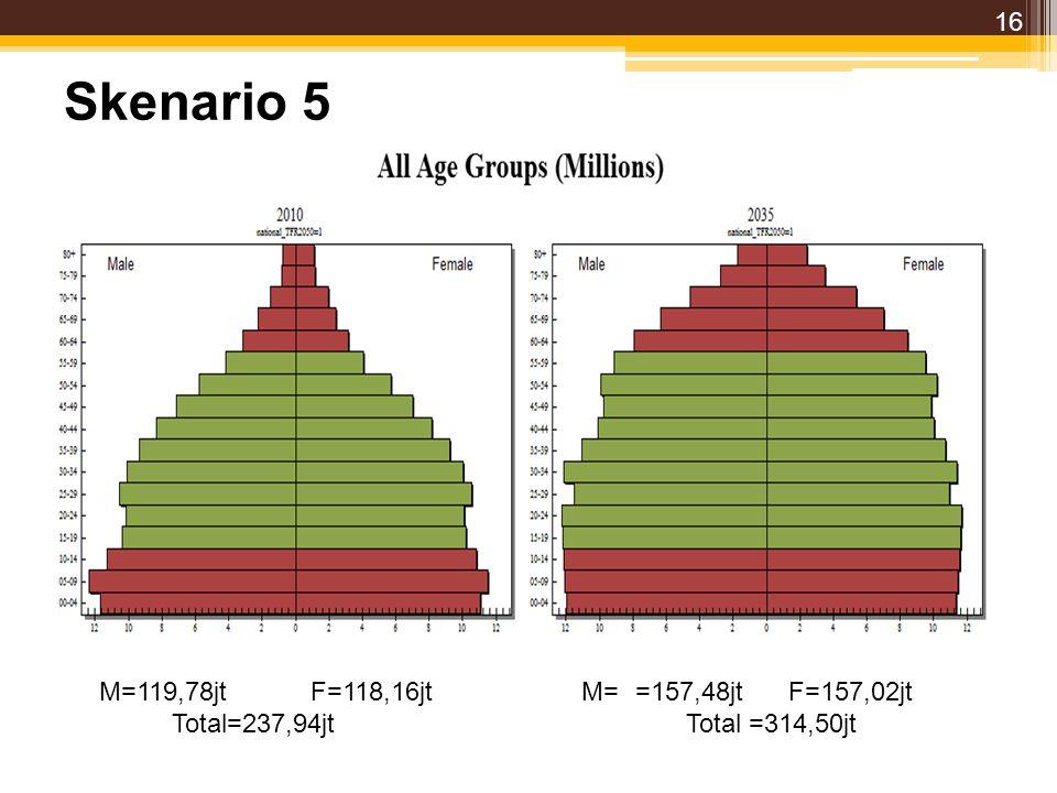 Skenario 5 M=119,78jt F=118,16jt M= =157,48jt F=157,02jt