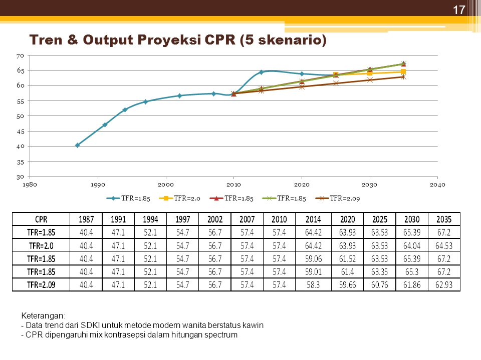 Tren & Output Proyeksi CPR (5 skenario)