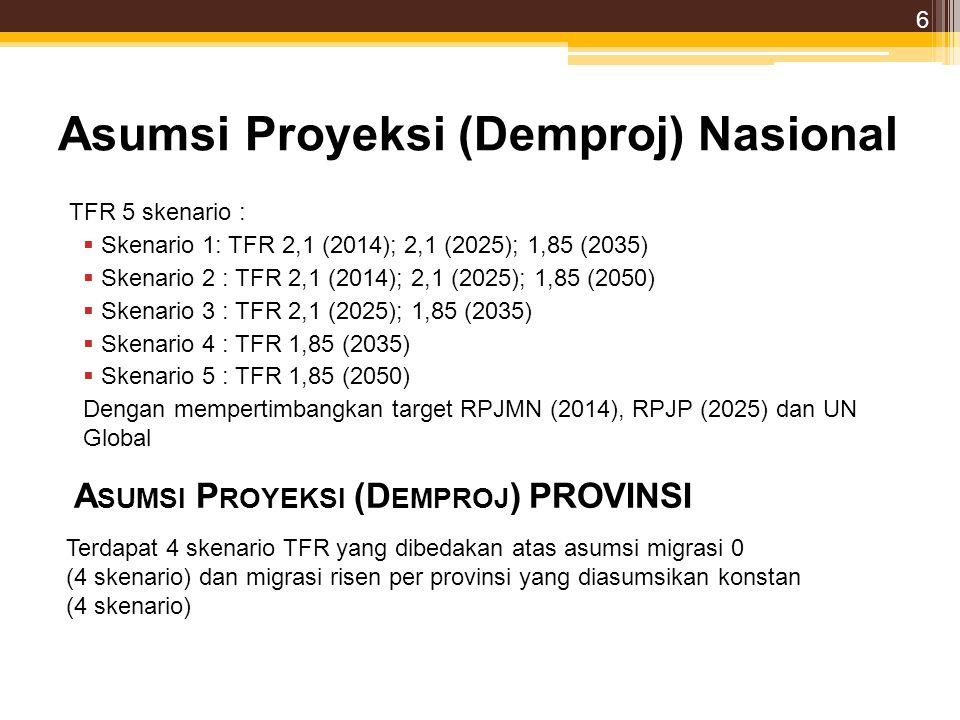 Asumsi Proyeksi (Demproj) Nasional