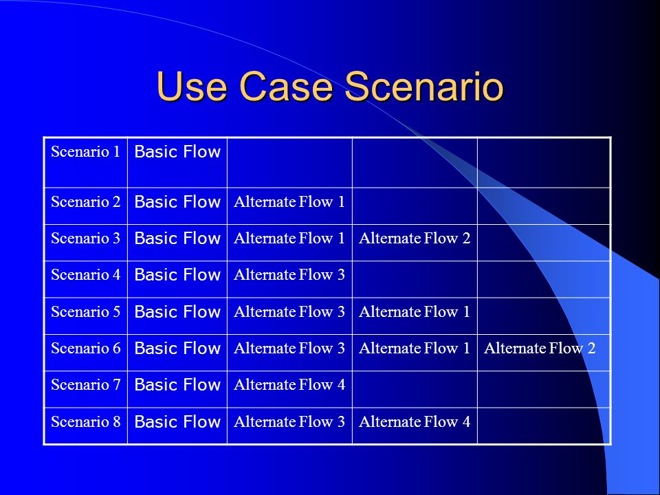 Use Case Scenario Scenario 1 Basic Flow Scenario 2 Alternate Flow 1