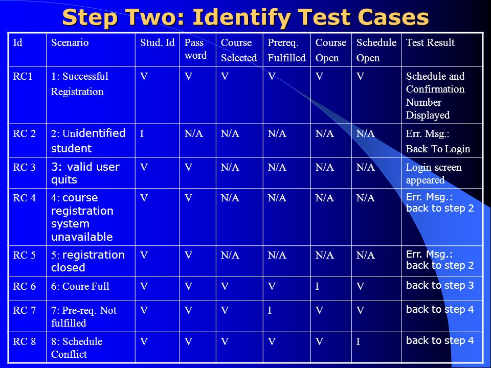 Step Two: Identify Test Cases