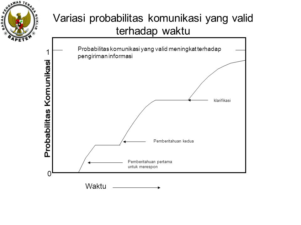 Variasi probabilitas komunikasi yang valid terhadap waktu