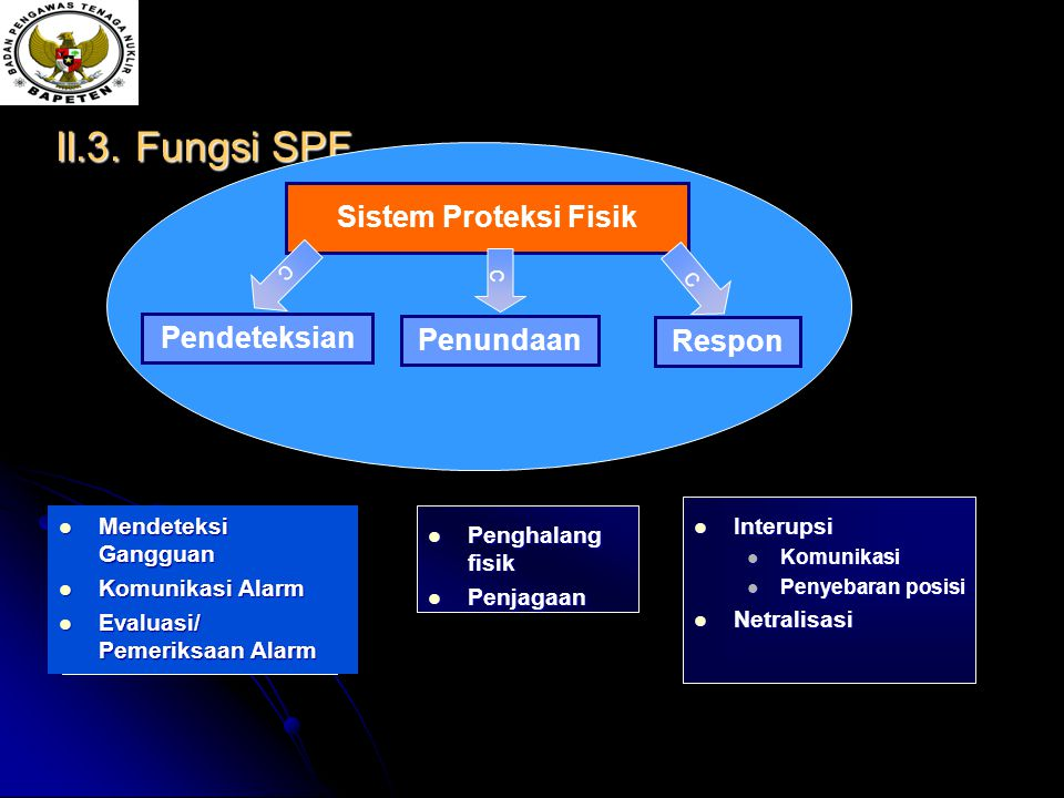 II.3. Fungsi SPF Sistem Proteksi Fisik Pendeteksian Penundaan Respon c