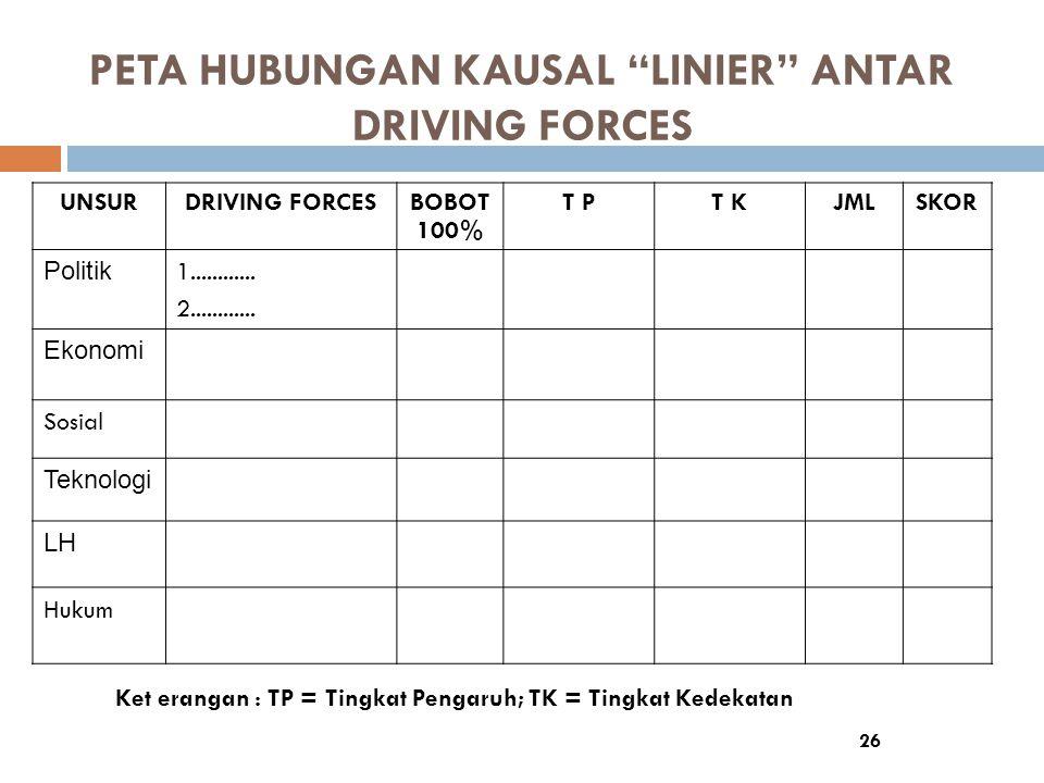 PETA HUBUNGAN KAUSAL LINIER ANTAR DRIVING FORCES