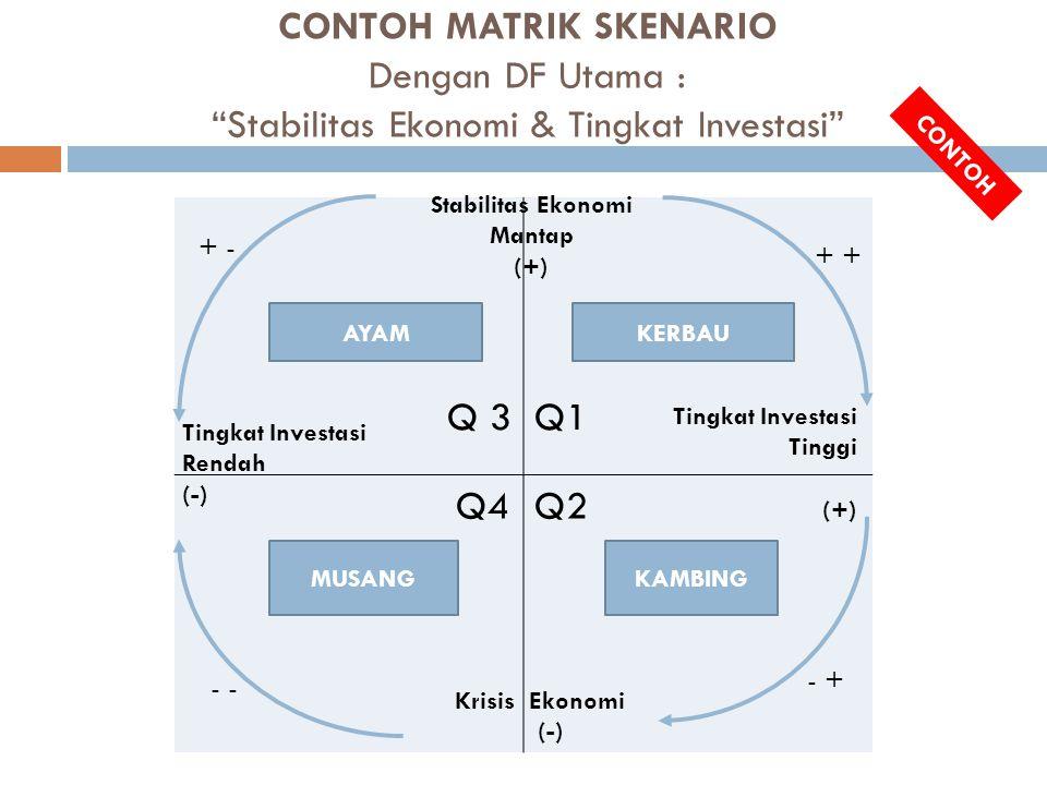 CONTOH MATRIK SKENARIO Dengan DF Utama : Stabilitas Ekonomi & Tingkat Investasi