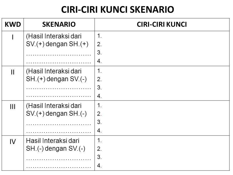 CIRI-CIRI KUNCI SKENARIO