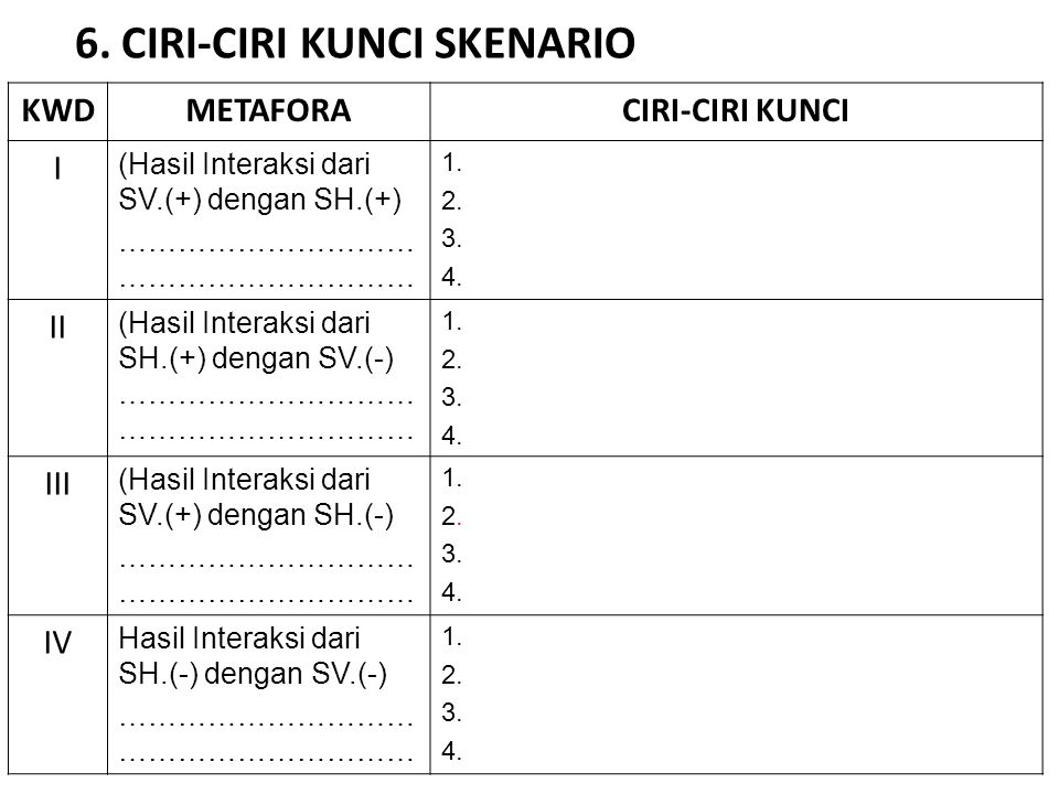 6. CIRI-CIRI KUNCI SKENARIO