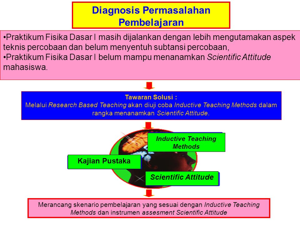 Diagnosis Permasalahan Pembelajaran Inductive Teaching Methods