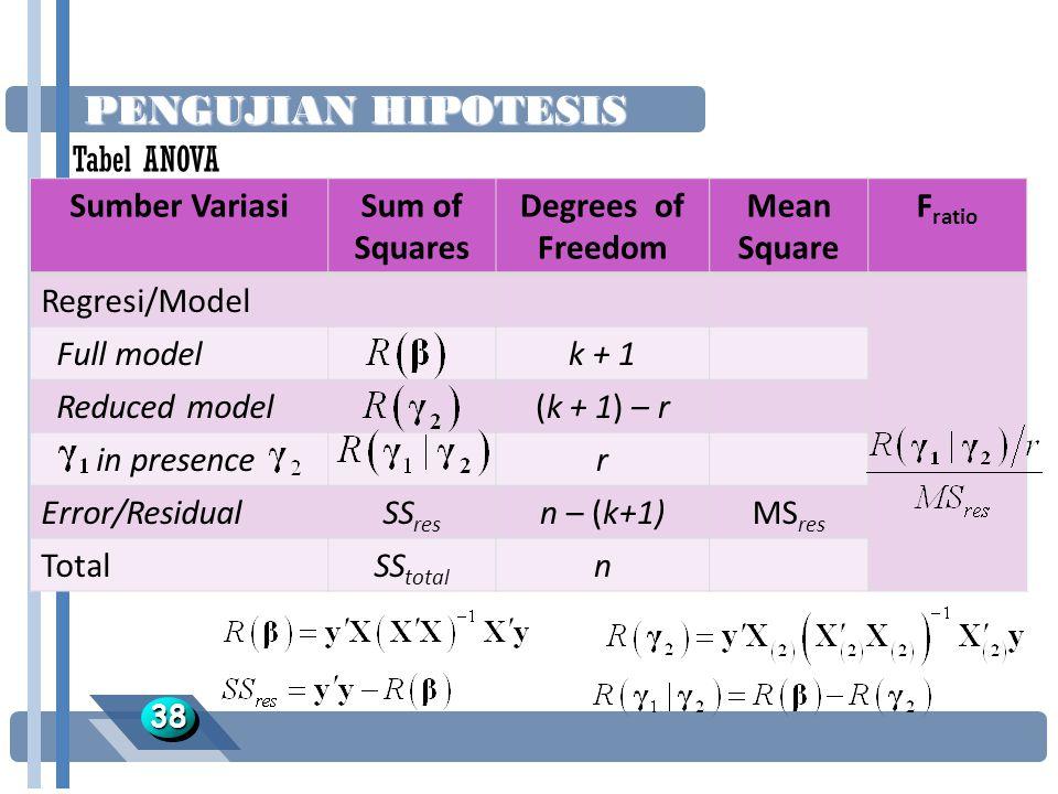 PENGUJIAN HIPOTESIS Tabel ANOVA Sumber Variasi Sum of Squares