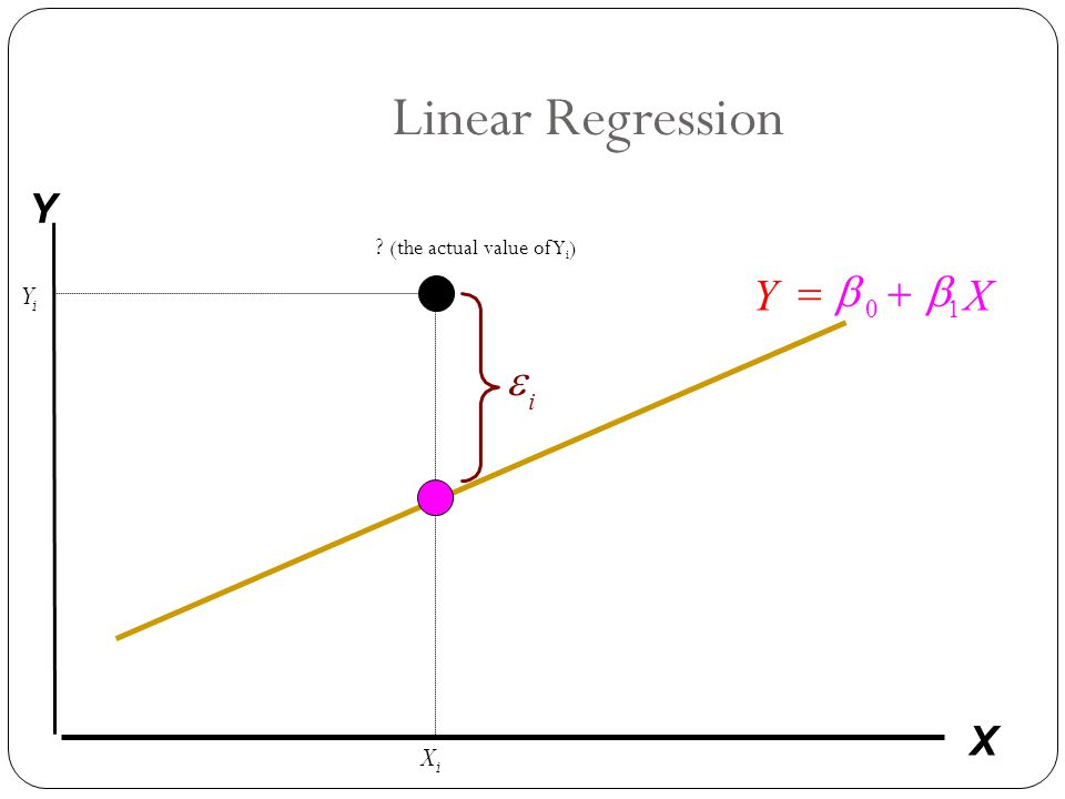 Linear Regression Y X b b + = e Y X Yi Xi (the actual value of Yi)