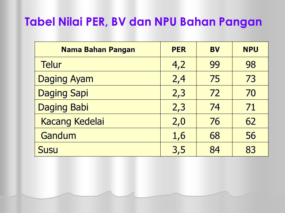 Tabel Nilai PER, BV dan NPU Bahan Pangan
