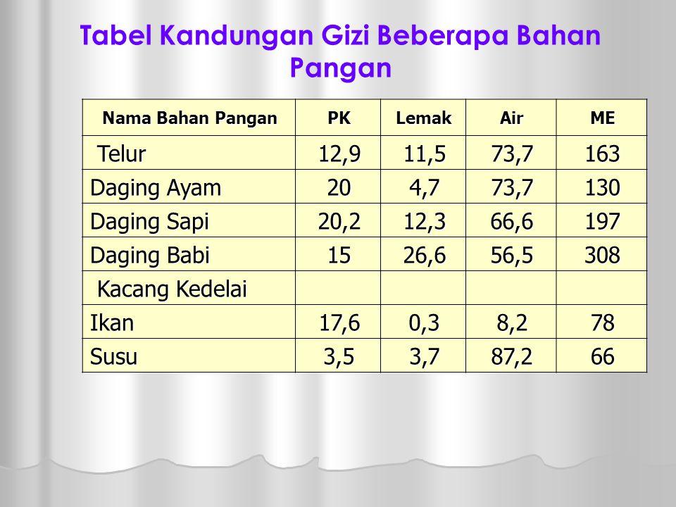 Tabel Kandungan Gizi Beberapa Bahan Pangan
