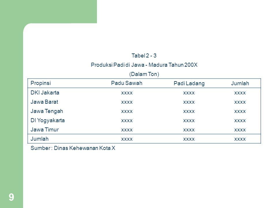 Produksi Padi di Jawa - Madura Tahun 200X