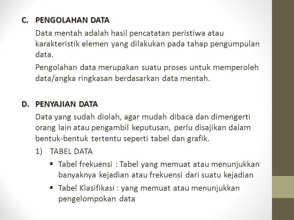 PENGOLAHAN DATA Data mentah adalah hasil pencatatan peristiwa atau karakteristik elemen yang dilakukan pada tahap pengumpulan data.