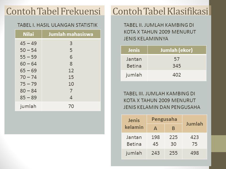 Contoh Tabel Frekuensi