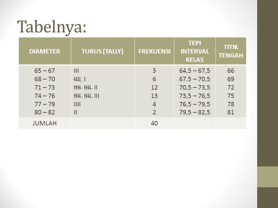 Tabelnya: DIAMETER TURUS (TALLY) FREKUENSI TEPI INTERVAL KELAS