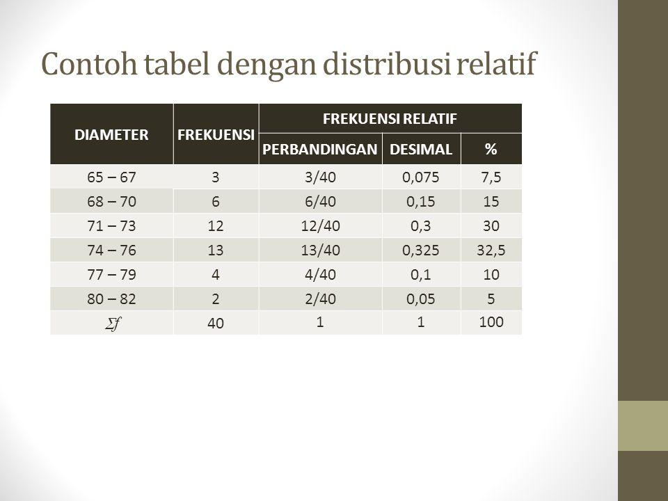 Contoh tabel dengan distribusi relatif