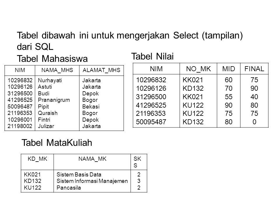 Tabel dibawah ini untuk mengerjakan Select (tampilan) dari SQL