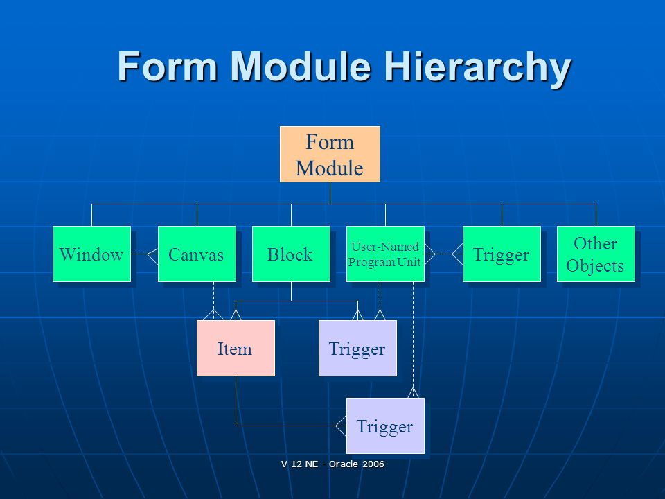 Form Module Hierarchy Form Module Window Canvas Block Trigger Other