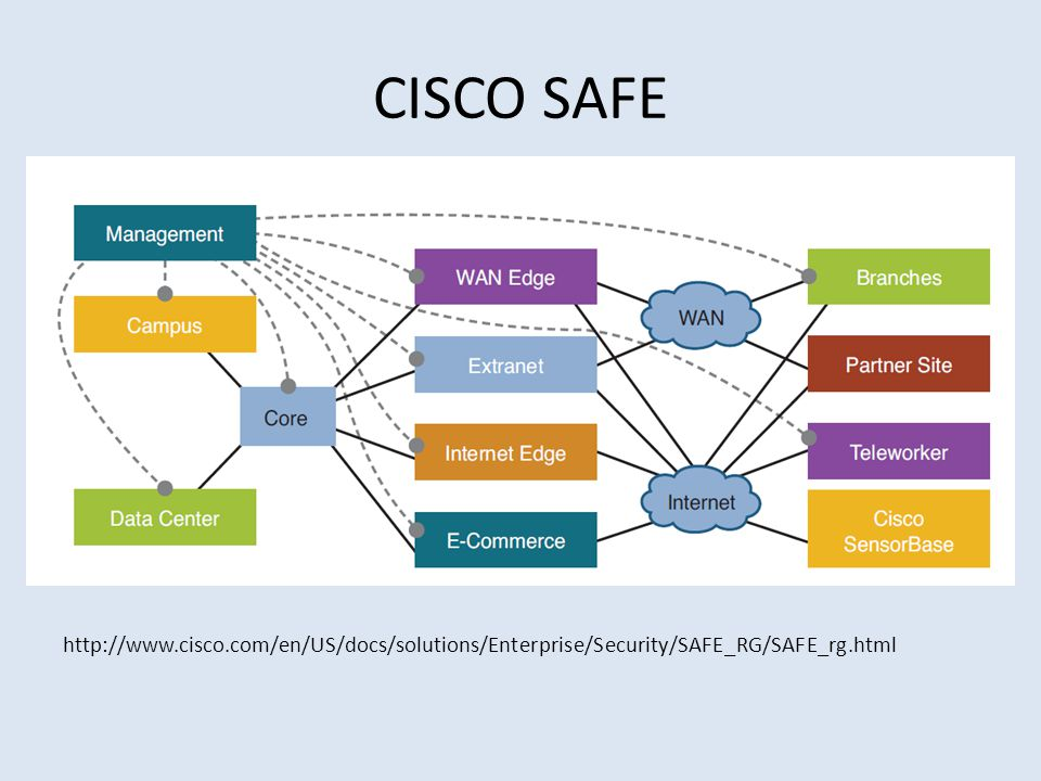 CISCO SAFE http://www.cisco.com/en/US/docs/solutions/Enterprise/Security/SAFE_RG/SAFE_rg.html