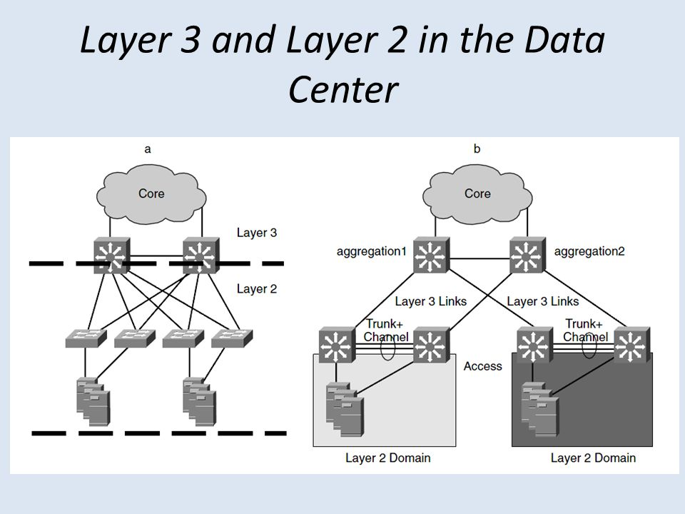 Layer 3 and Layer 2 in the Data Center