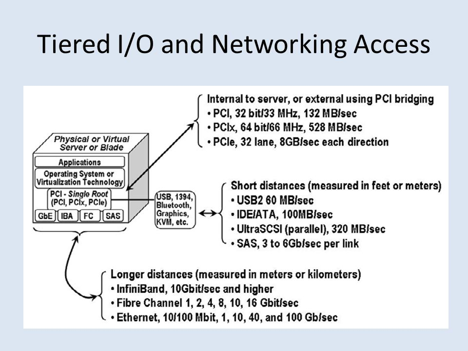 Tiered I/O and Networking Access